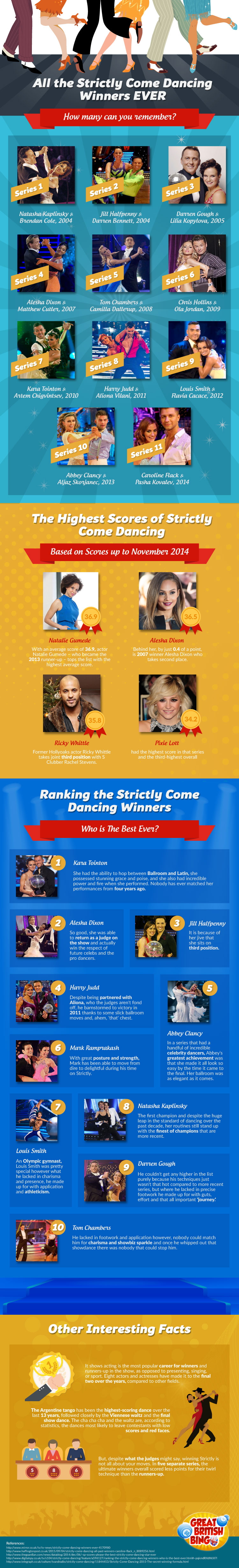 Strictly-Come-Dancing