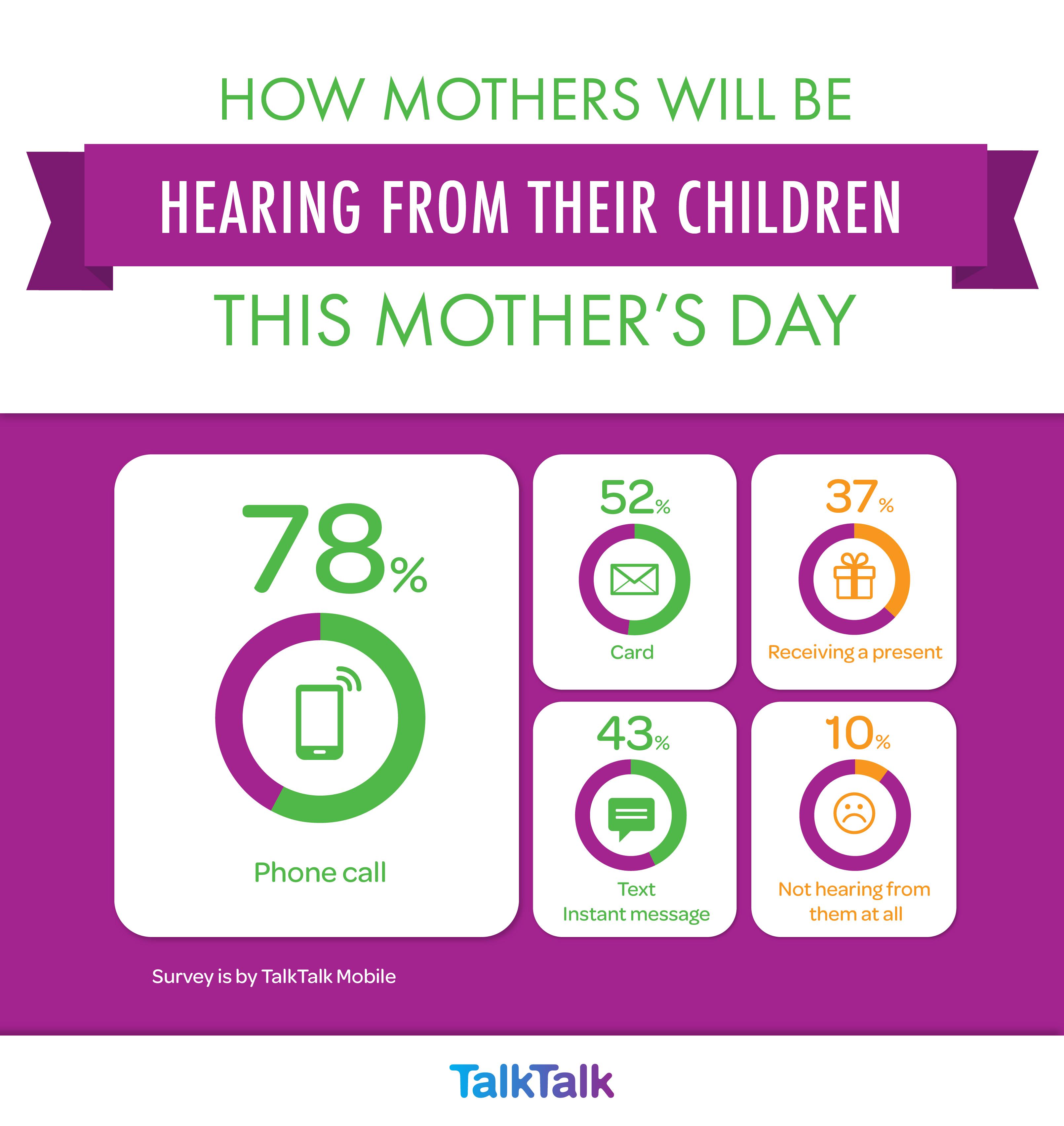 TalkTalk Mobile infographic-1